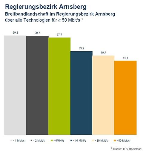 regierungsbezirk_arnsberg-breitband