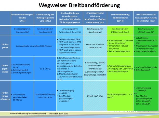 breitband_bezreg_dusseldorf